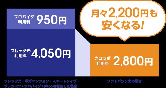 月々2,200円も安くなる!