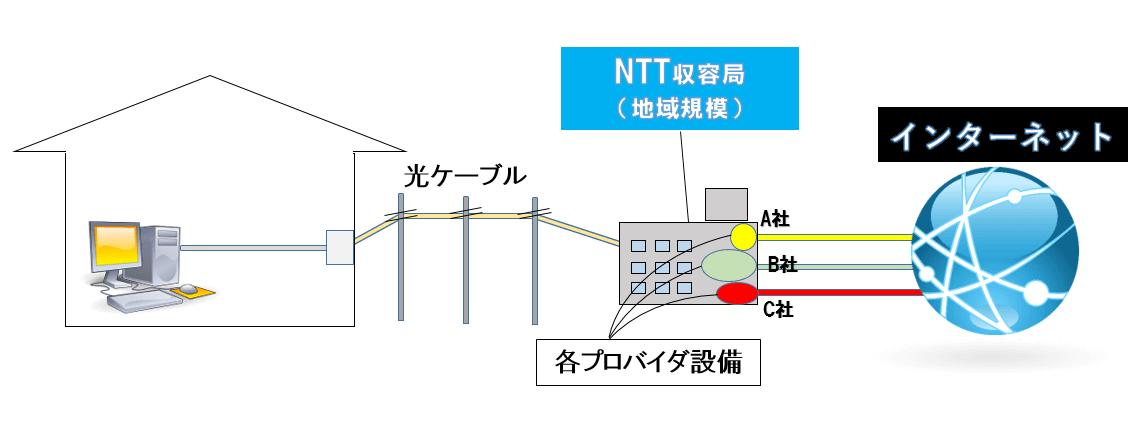 フレッツ光接続イメージ図