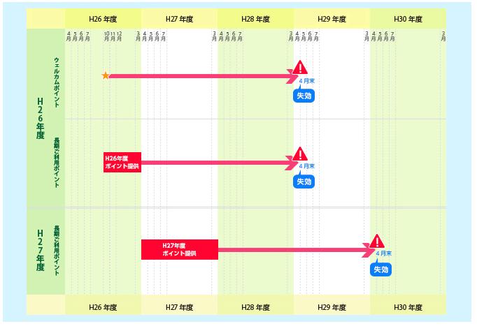 20.【NTT西日本】ポイント有効期限