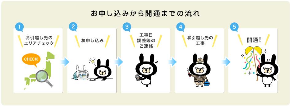 1.移転手続きイメージ(西日本)