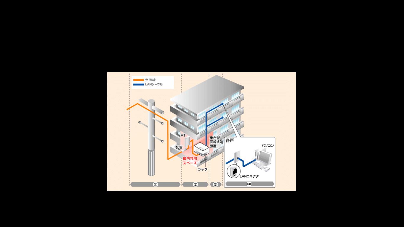 LAN配線方式
