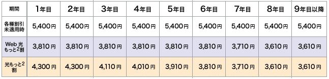2.「webもっともっと割」と「もっともっと割」の比較(ファミリー)