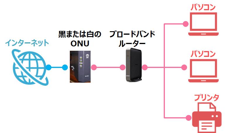 ブロードバンドルーター接続方法②