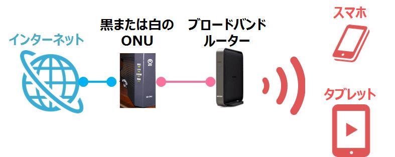 ブロードバンドルーター接続方法③