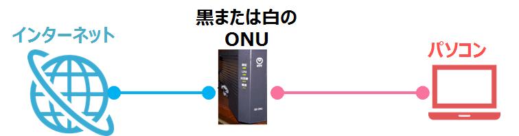 ONU接続方法