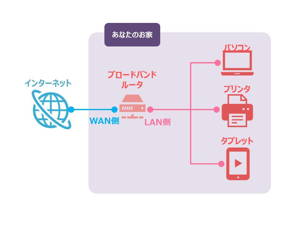 ブロードバンドルーター接続方法