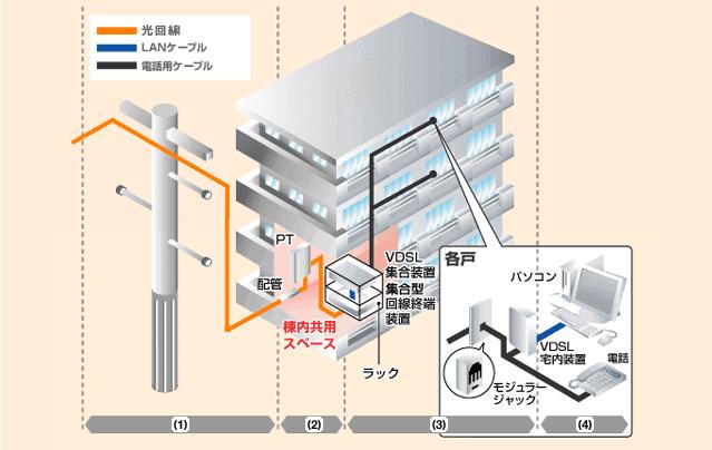 VDSL方式の接続イメージ