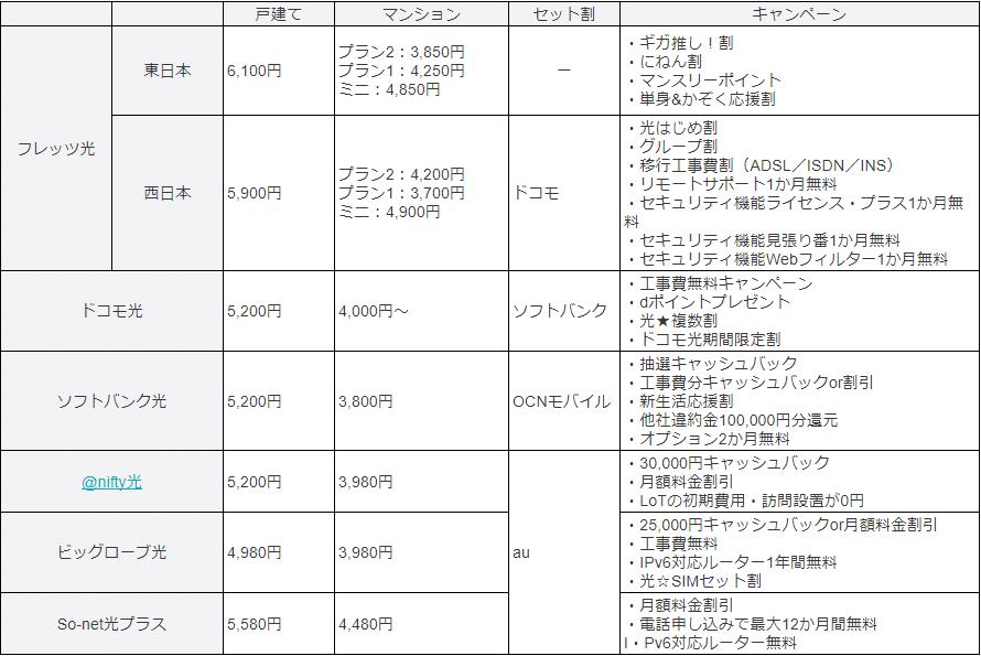 フレッツ光と他社回線の比較一覧表
