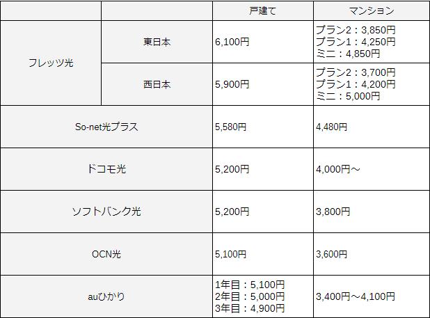 フレッツ光と他社回線の料金比較一覧表