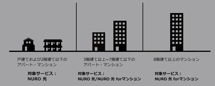 NURO光プラン