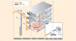フレッツ光Webサイトの光配線方式のイメージ図