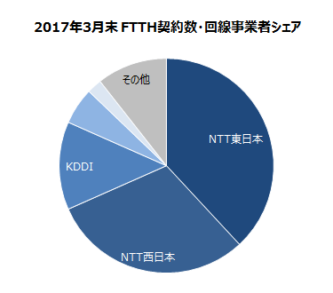 ブロードバンド加入者についてのグラフ
