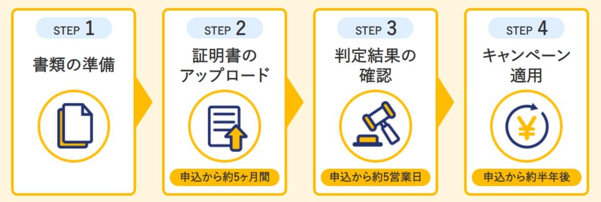 SoftBank 光 乗り換えキャンペーンの手続きの流れ