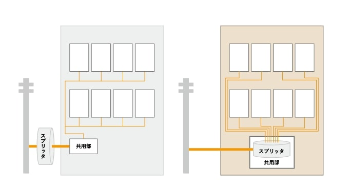 Apartment wiring