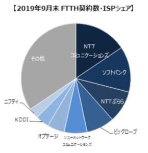 FTTH契約数・ISPシェア率