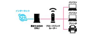 インターネットへ接続機器