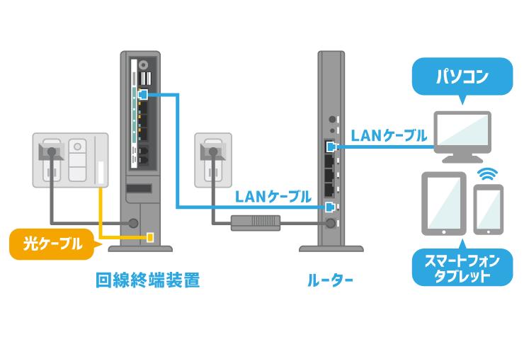 一般的な通信機器の接続図