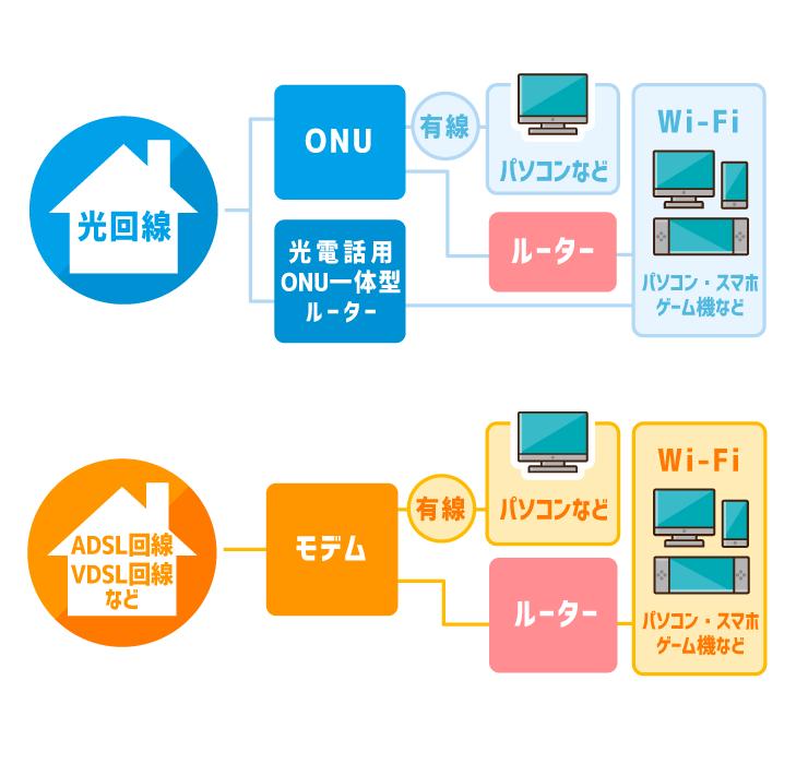 ONUとモデム、ルーターの関係
