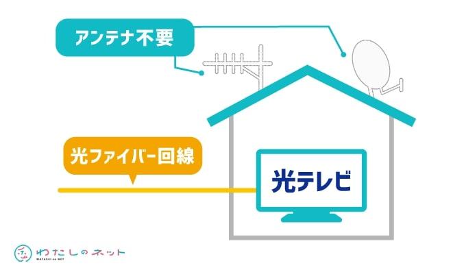 コミュファ光テレビの仕組み