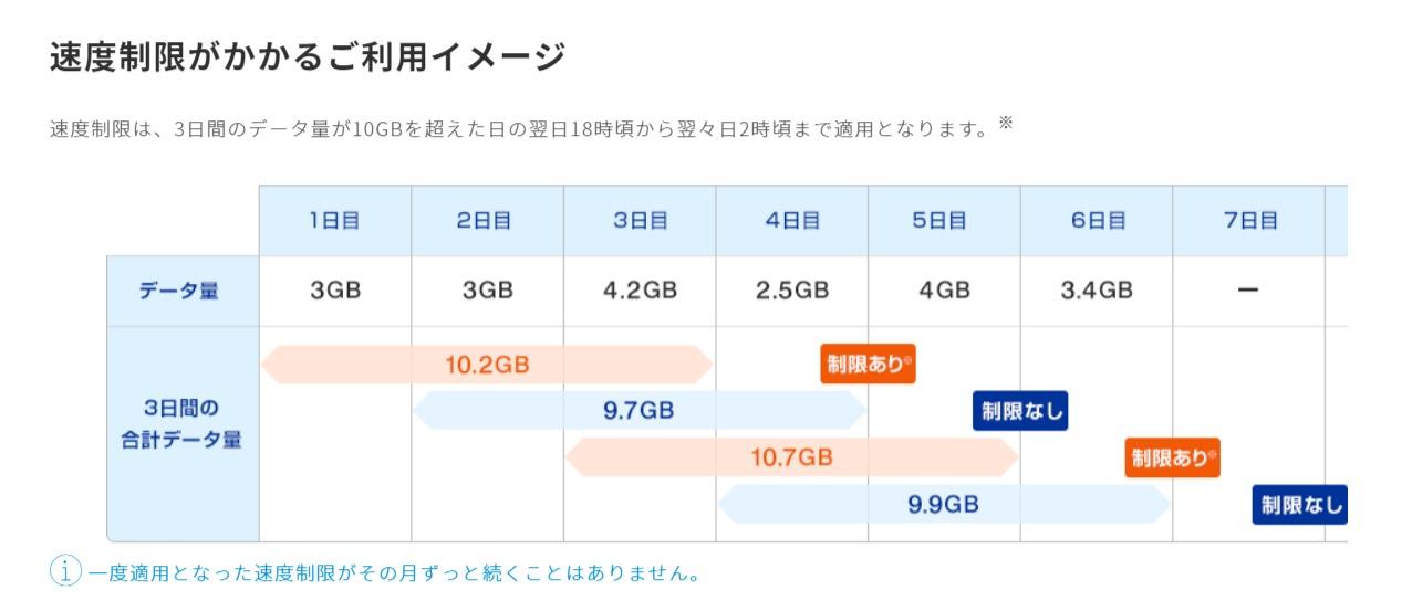 ギガ放題速度制限について|UQ WiMAX