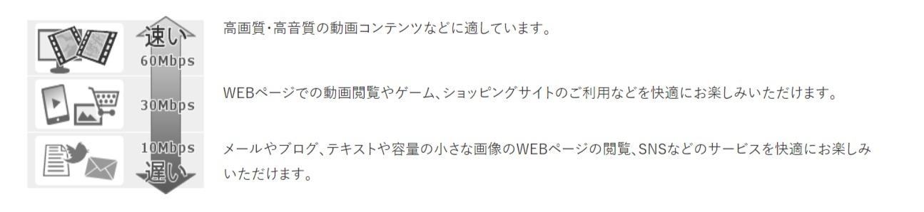SoftBank光 速度の目安