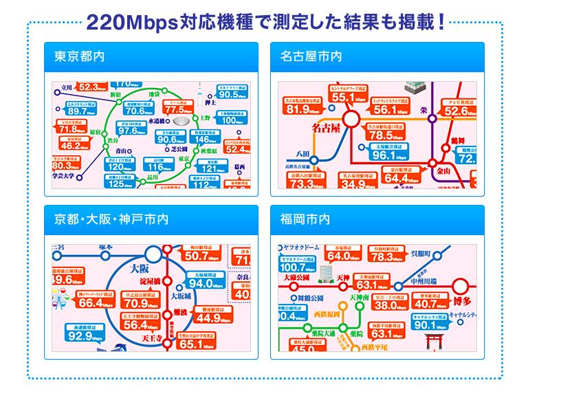 WiMAX 平均速度