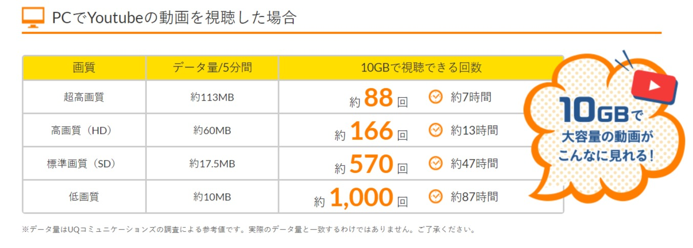 10GBの目安YouTubeを見た場合 - 【公式】Broad WiMAX - wimax-broad.jp
