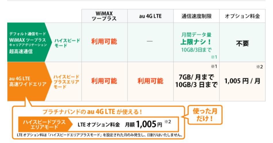 ギガ放題×ハイスピードプラスエリアモード|ネスクWiMAXツープラス|ネスクモバイル|インターネット接続|ネスク - www.nsk.ad.jp