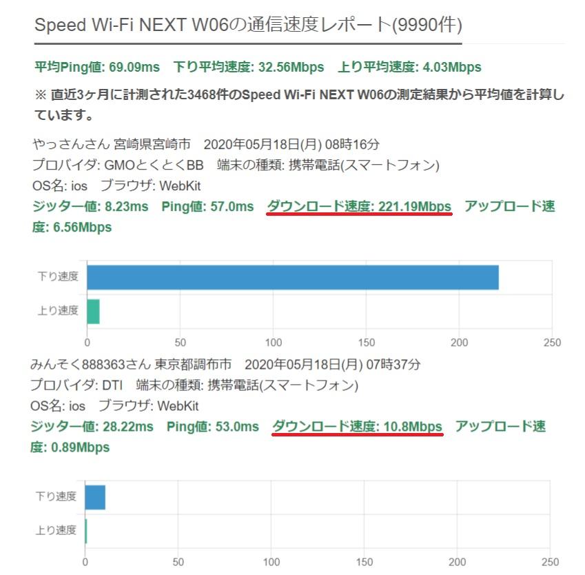 W06通信速度レポート