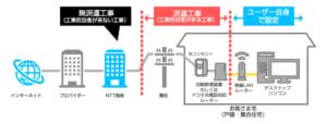 ドコモ光戸建てタイプの工事イメージ図