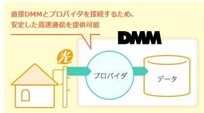 DMM光の速度について ダイレクトコネクトあり