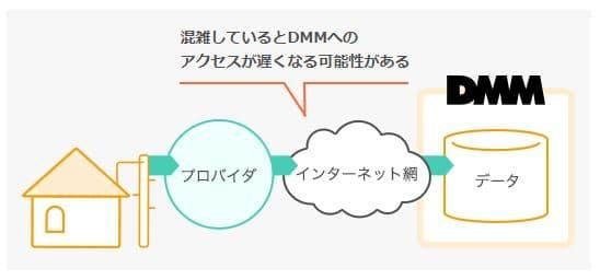 DMM光の速度について ダイレクトコネクトなし