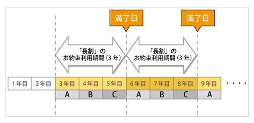 eo光ホーム 長割の解約精算金