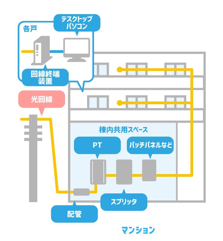 ドコモ光マンションタイプの工事イメージ図