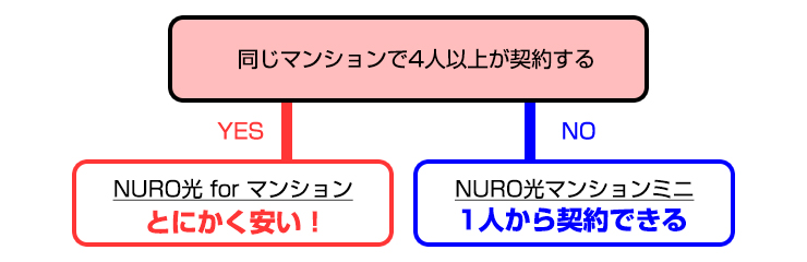 NURO光マンションとNURO光マンションミニとのチャート