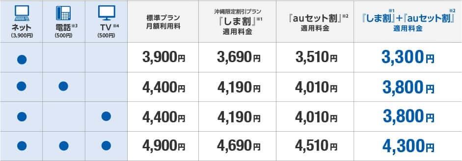 auひかりちゅらマンションVの価格表