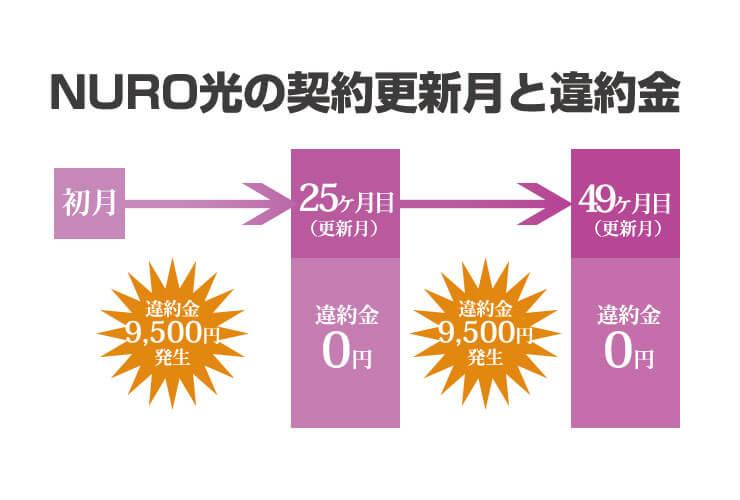 NURO光の更新月と違約金イメージ