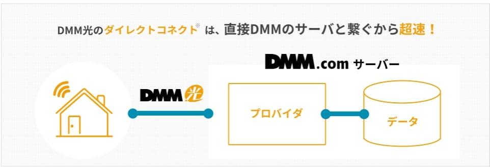 DMM光のダイレクトコネクト