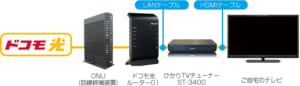 ドコモひかりTVの接続イメージ