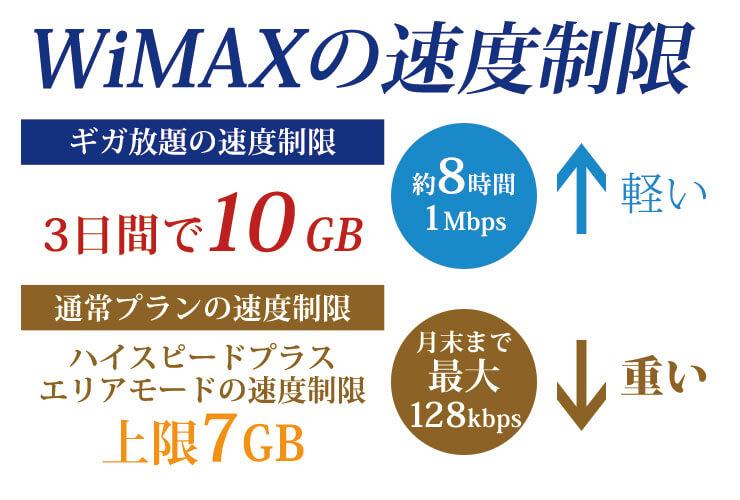WiMAX3つの速度制限