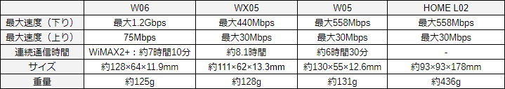 WiMAXルーターの性能一覧表