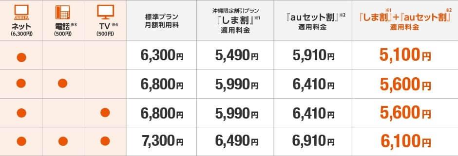 auひかりちゅら ホームの価格表