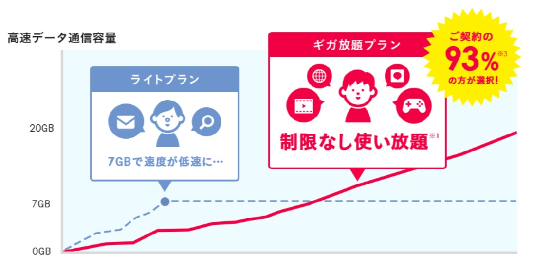 ギガ放題プランとは - 【公式】Broad WiMAX - wimax-broad.jp