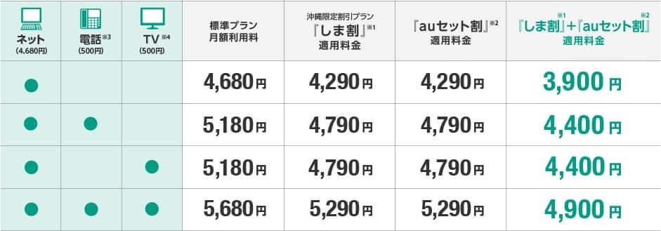 auひかりちゅら マンションギガの価格表