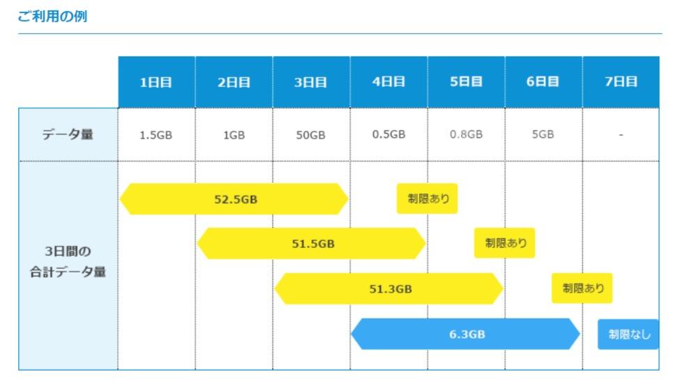WiMAX2+ 3日で10GB超過時の帯域制限について - Broad WiMAX お客様向けサポートサイト|株式会社リンクライフ_ - support.broad-isp.jp