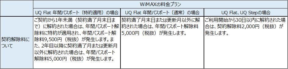UQ WiMAX 解約金