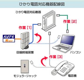 光回線 電話 仕組み
