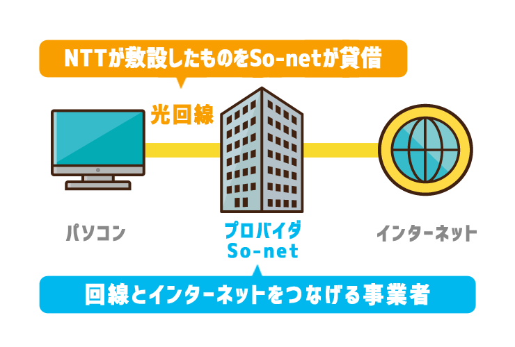 NURO光では回線事業者・プロバイダともにSo-net