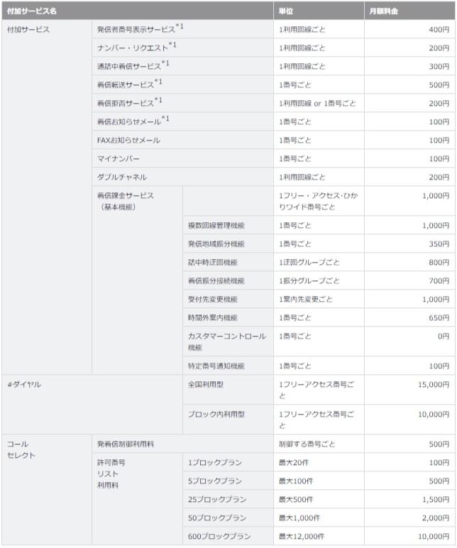 So-net光電話の付加サービス料金