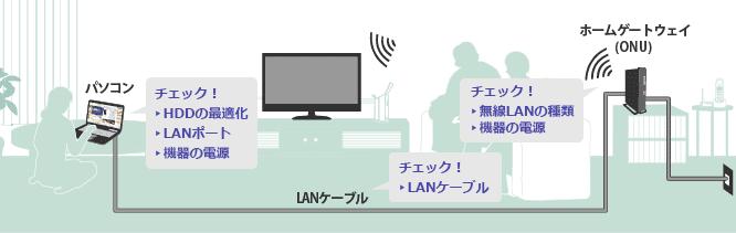 NURO光 LANポート